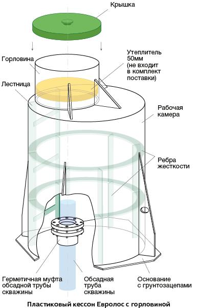 Кессон для скважины с горловиной, Евролос