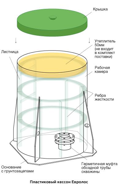 Кессон для скважины, Евролос