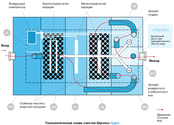 Технологическая схема очистки Евролос ГРУНТ